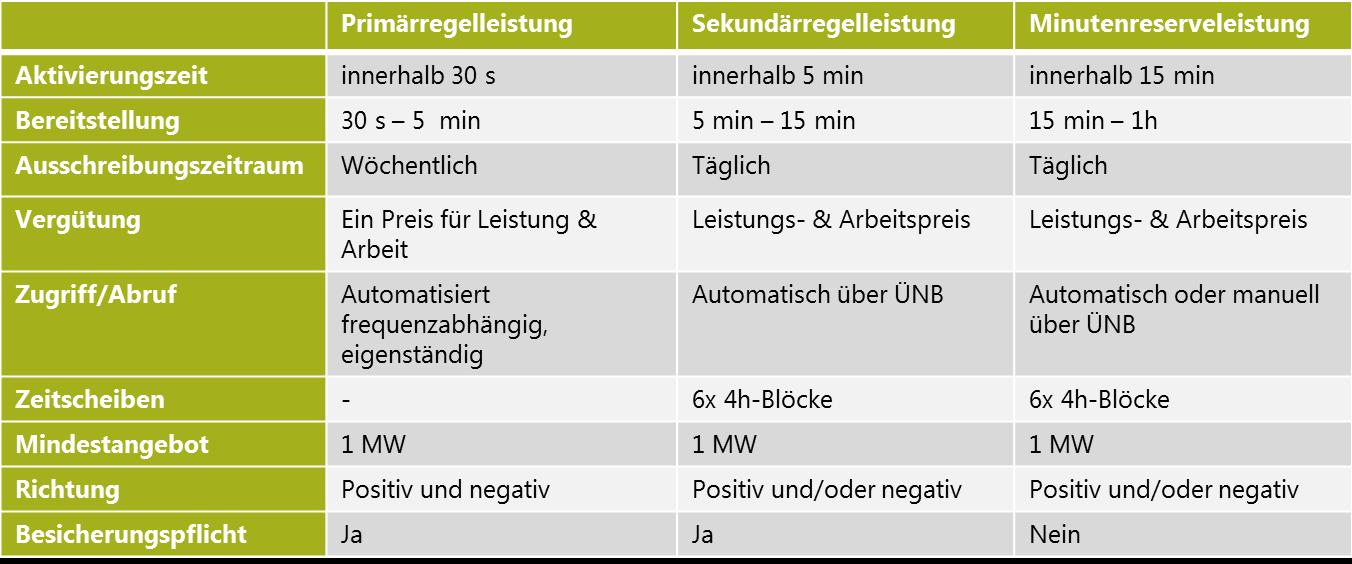 Regelenergie Tabelle