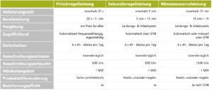 Tabelle Regelenergiearten